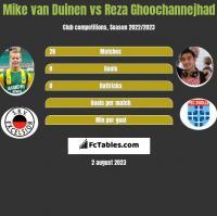 Mike van Duinen vs Reza Ghoochannejhad h2h player stats