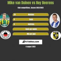 Mike van Duinen vs Roy Beerens h2h player stats