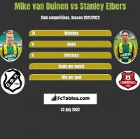 Mike van Duinen vs Stanley Elbers h2h player stats