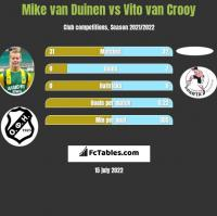 Mike van Duinen vs Vito van Crooy h2h player stats