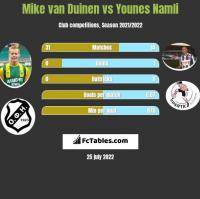 Mike van Duinen vs Younes Namli h2h player stats