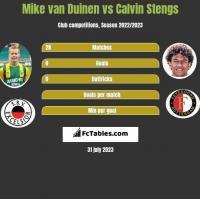 Mike van Duinen vs Calvin Stengs h2h player stats