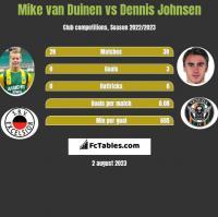 Mike van Duinen vs Dennis Johnsen h2h player stats