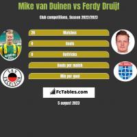 Mike van Duinen vs Ferdy Druijf h2h player stats