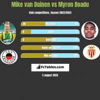 Mike van Duinen vs Myron Boadu h2h player stats