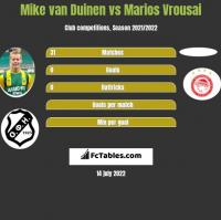 Mike van Duinen vs Marios Vrousai h2h player stats