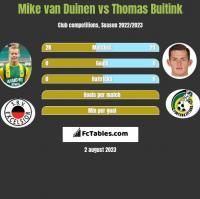 Mike van Duinen vs Thomas Buitink h2h player stats