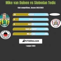 Mike van Duinen vs Slobodan Tedic h2h player stats
