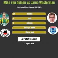 Mike van Duinen vs Jarno Westerman h2h player stats