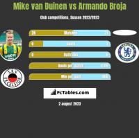 Mike van Duinen vs Armando Broja h2h player stats