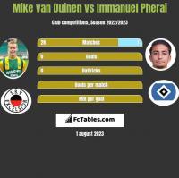 Mike van Duinen vs Immanuel Pherai h2h player stats