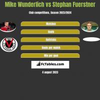 Mike Wunderlich vs Stephan Fuerstner h2h player stats