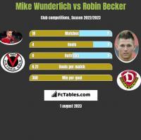 Mike Wunderlich vs Robin Becker h2h player stats