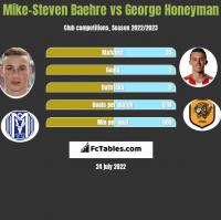 Mike-Steven Baehre vs George Honeyman h2h player stats