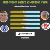 Mike-Steven Baehre vs Jackson Irvine h2h player stats