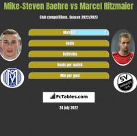 Mike-Steven Baehre vs Marcel Ritzmaier h2h player stats