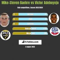 Mike-Steven Baehre vs Victor Adeboyejo h2h player stats