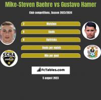 Mike-Steven Baehre vs Gustavo Hamer h2h player stats