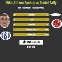 Mike-Steven Baehre vs Daniel Batty h2h player stats