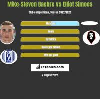 Mike-Steven Baehre vs Elliot Simoes h2h player stats