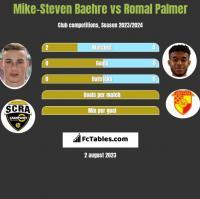 Mike-Steven Baehre vs Romal Palmer h2h player stats