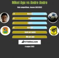 Mikel Agu vs Andre Andre h2h player stats