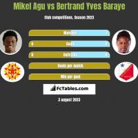 Mikel Agu vs Bertrand Yves Baraye h2h player stats