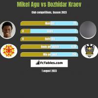 Mikel Agu vs Bozhidar Kraev h2h player stats