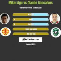 Mikel Agu vs Claude Goncalves h2h player stats