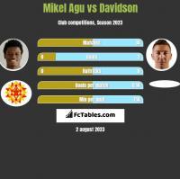 Mikel Agu vs Davidson h2h player stats