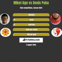 Mikel Agu vs Denis Poha h2h player stats