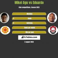 Mikel Agu vs Eduardo h2h player stats