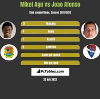 Mikel Agu vs Joao Afonso h2h player stats