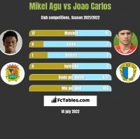 Mikel Agu vs Joao Carlos h2h player stats