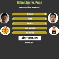 Mikel Agu vs Pepe h2h player stats