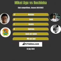 Mikel Agu vs Rochinha h2h player stats