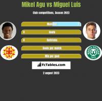 Mikel Agu vs Miguel Luis h2h player stats