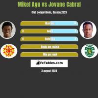 Mikel Agu vs Jovane Cabral h2h player stats