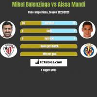 Mikel Balenziaga vs Aissa Mandi h2h player stats
