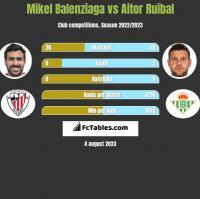 Mikel Balenziaga vs Aitor Ruibal h2h player stats