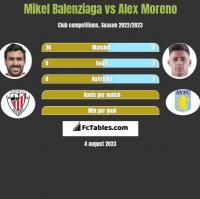 Mikel Balenziaga vs Alex Moreno h2h player stats