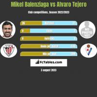 Mikel Balenziaga vs Alvaro Tejero h2h player stats