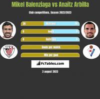 Mikel Balenziaga vs Anaitz Arbilla h2h player stats