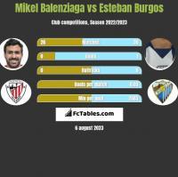 Mikel Balenziaga vs Esteban Burgos h2h player stats