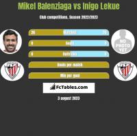 Mikel Balenziaga vs Inigo Lekue h2h player stats