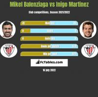 Mikel Balenziaga vs Inigo Martinez h2h player stats