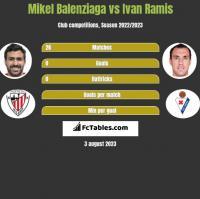 Mikel Balenziaga vs Ivan Ramis h2h player stats