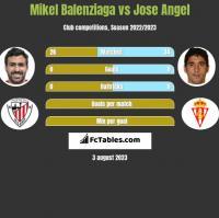 Mikel Balenziaga vs Jose Angel h2h player stats