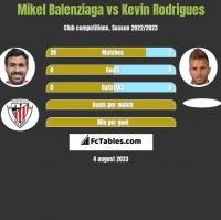 Mikel Balenziaga vs Kevin Rodrigues h2h player stats