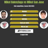 Mikel Balenziaga vs Mikel San Jose h2h player stats